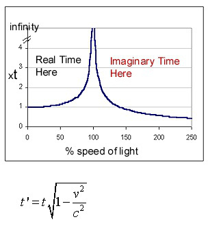 time-dilation