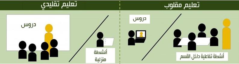 تعليم-مقلوب